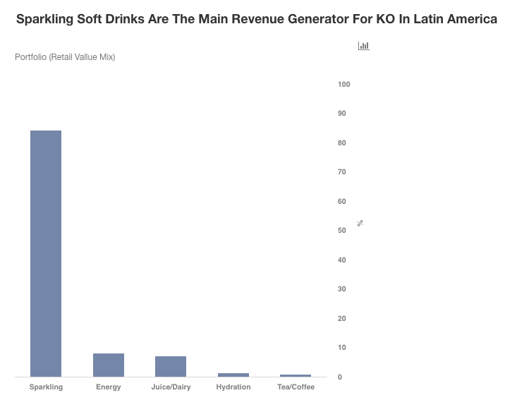 How Has Coca Cola Turned Around Its Fortunes In Latin America
