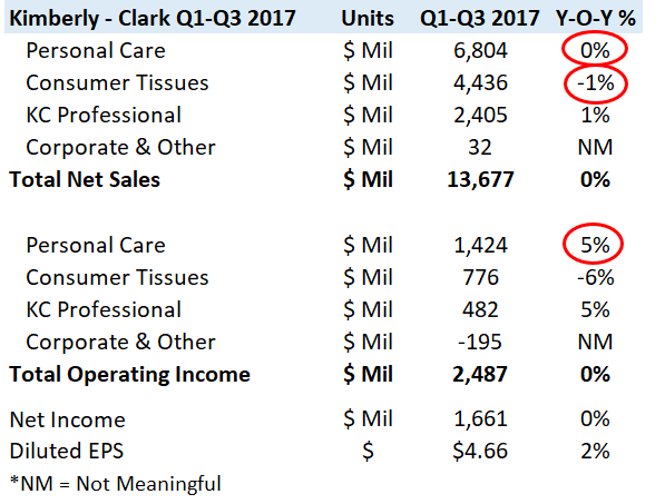 An Overview Of Kimberly-Clark's 2017 Performance