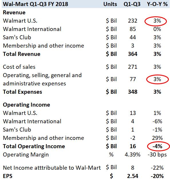 Wal Mart 2017 In Review Nasdaq