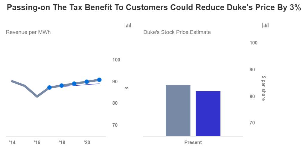 Duke Energy Stock Quote Custom Positives Of The Gop Tax Bill On Duke Energy  Nasdaq