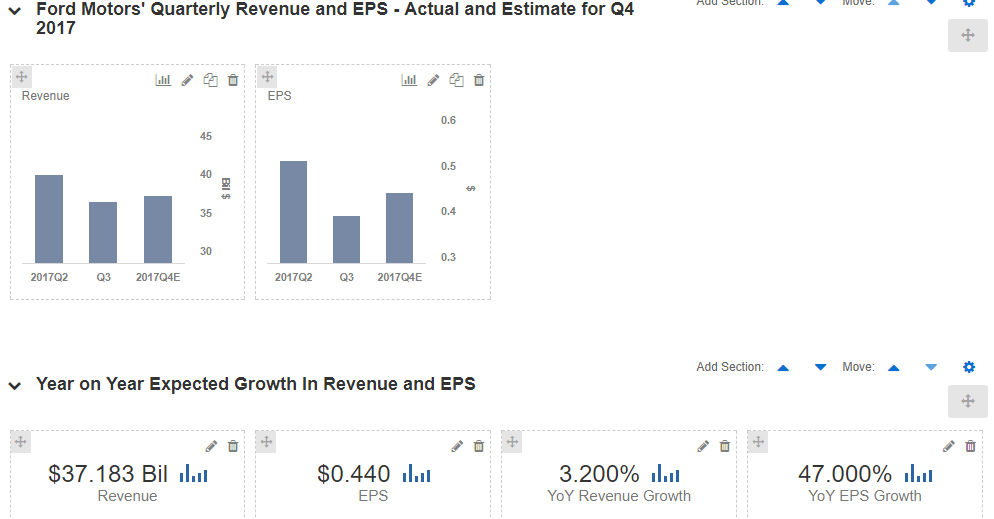Is P/E Ratio Alarming? - Ford Motor Company (NYSE: F)