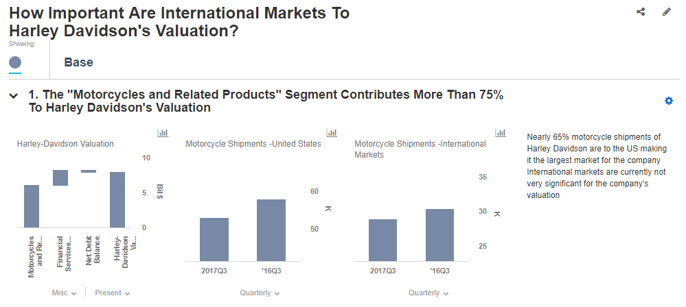 How Important Are International Markets To Harley Davidsons