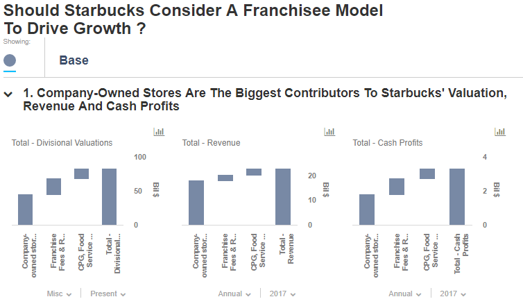 Should Starbucks Consider A Franchisee Model To Drive Growth