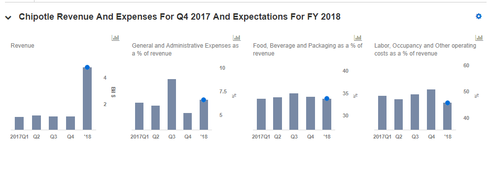 Key Takeaways From Chipotle Mexican Grills Q4 2017 Results Nasdaq