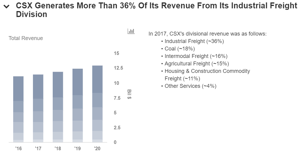 (CSX) is Mckinley Capital Management LLC Delaware's 10th Largest Position