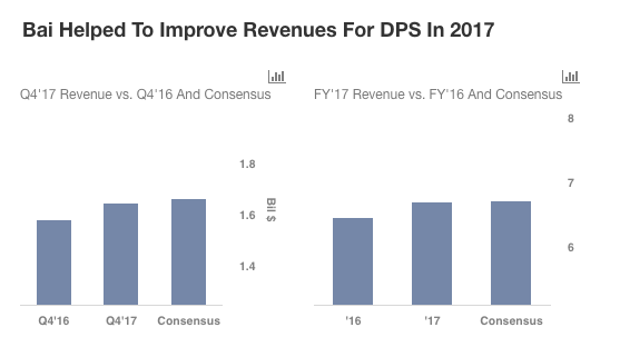 Dps Misses Consensus Revenue Expectations In The Fourth Quarter