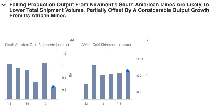 Revenue Estimates Analysis Newmont Mining Corporation (NEM)