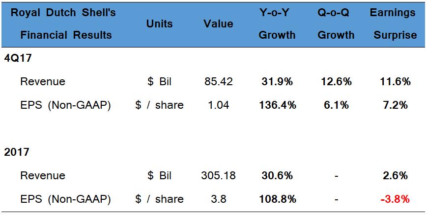 Royal Dutch Shell's (RDSB) Buy Rating Reaffirmed at Kepler Capital Markets