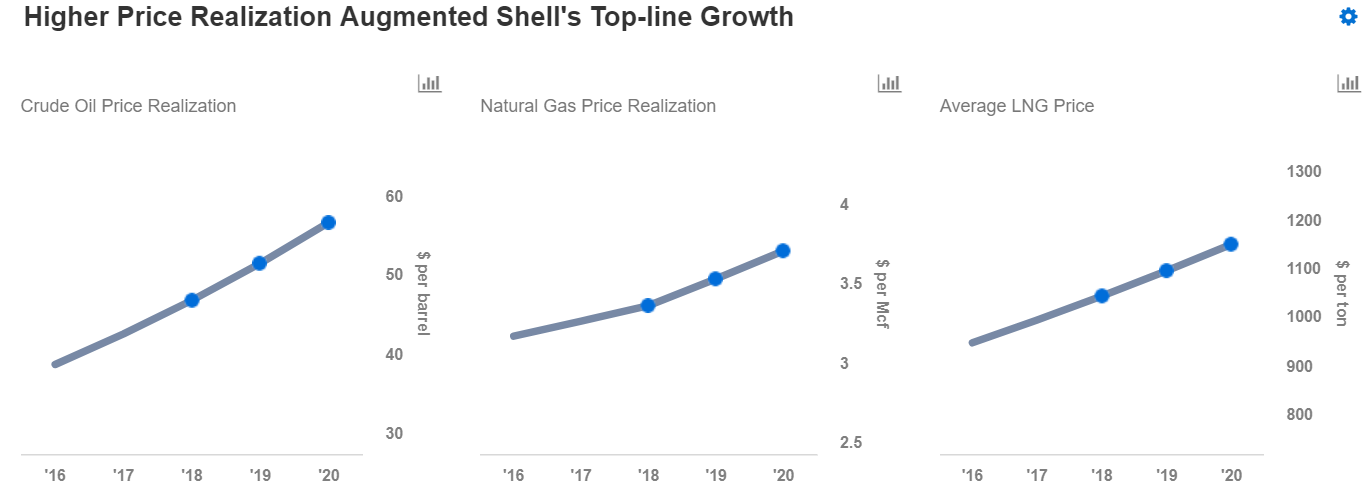 [Image: Shell-4Q17-4.png]