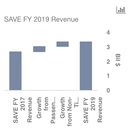 Spirit Airlines, Inc. (SAVE) - Tracking the Technical Picture