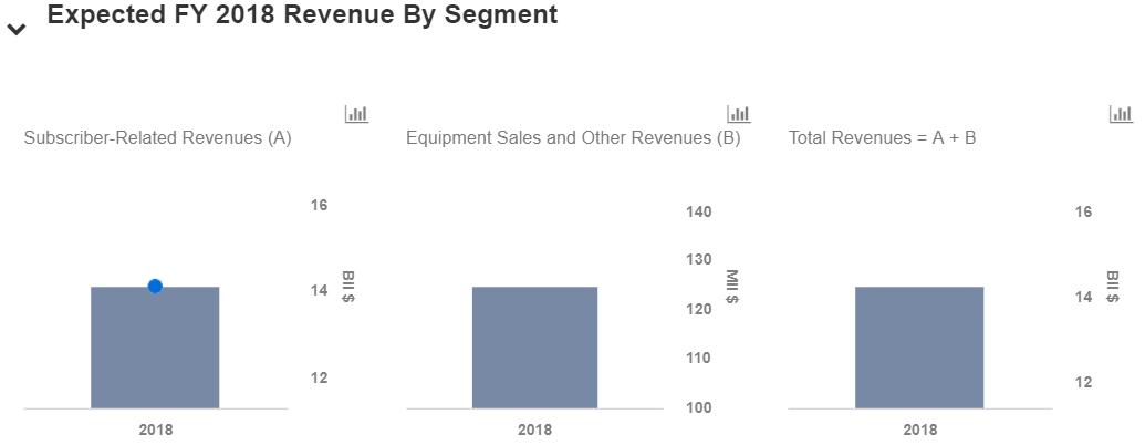 A Closer Look At Dish Networks Valuation Nasdaq