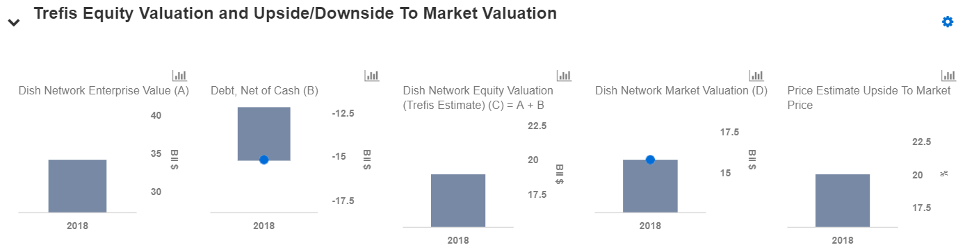 A Closer Look At Dish Networks Valuation Nasdaq