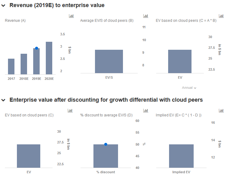 How Much Can Cloud Growth Expand Akamais Valuation Multiples