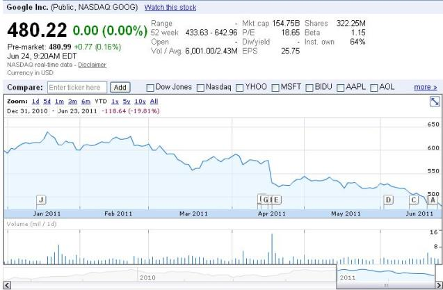 Stock Quote For Google Inc: Online Advertising Sector Review