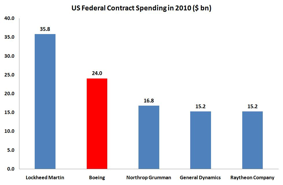 Federal Procurement Data System : Dreamliner is the wind beneath boeing s wings