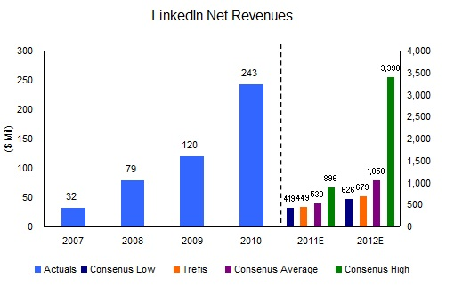 Source: LinkedIn's SEC filings, Trefis estimates and Yahoo Finance