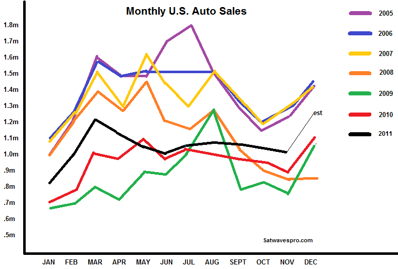 Auto Sales Data Today: Analysis Confirms Sirius XM On Track To Meet Or Exceed