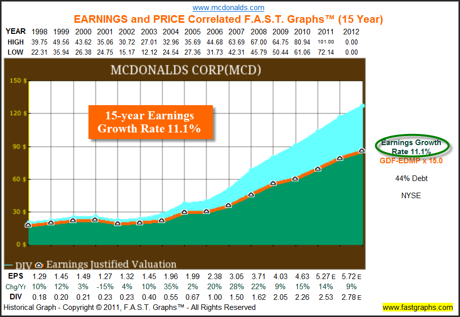 Has Mcdonalds Become Too Pricey To Buy Or Hold Nasdaq