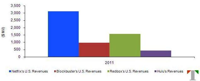 The U.S. Netflix Story: Evolving Competition Threatens Growth -- Trefis
