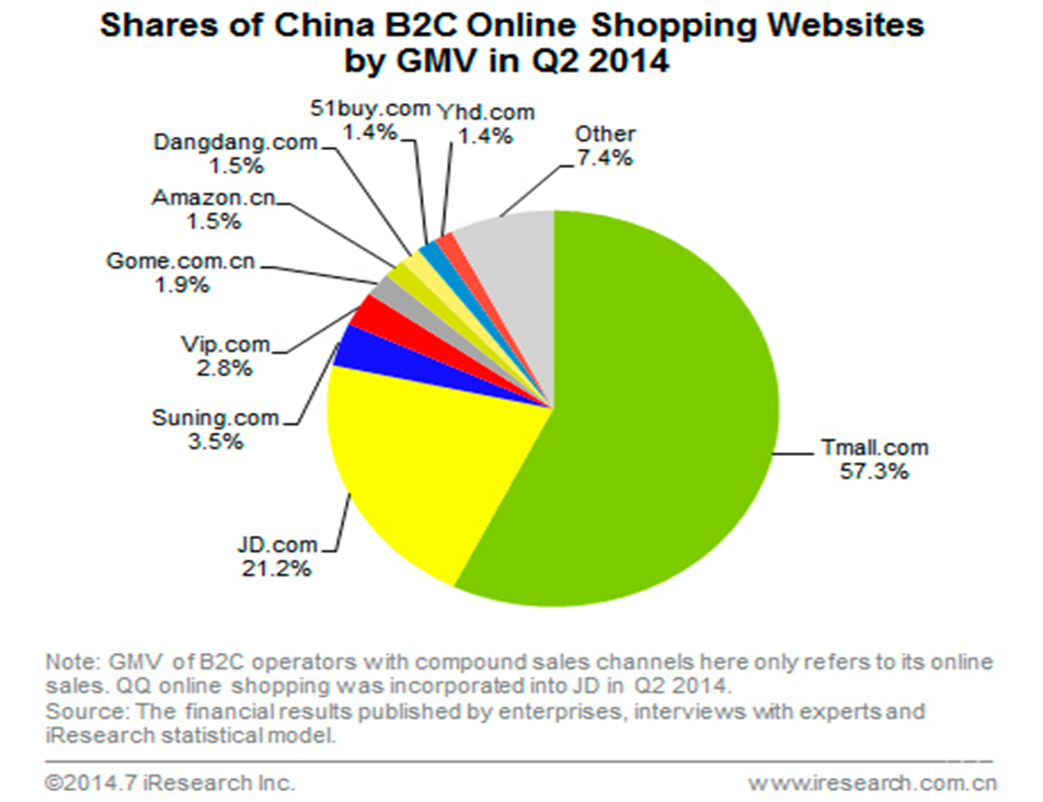 Here's Why Changing Market Dynamics Should Worry Alibaba's