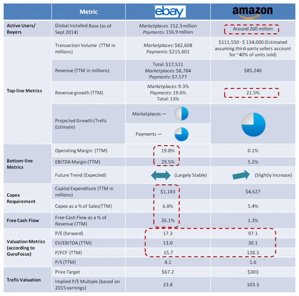 Amazon Vs Ebay Which Is The Cheaper Stock To Buy