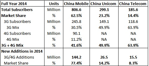 China Mobile Ends 2014 With A Whopping 90 Million 4g Users