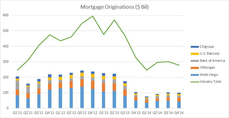 Q4 2014 U S Banking Review Mortgage Originations on Money Management Games
