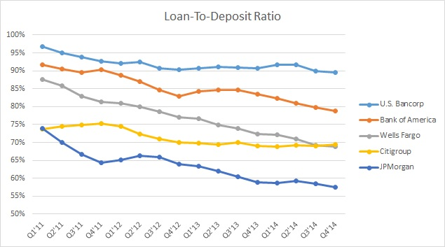 Shrinking Loan-To-Deposit Ratios Remain Cause For Concern