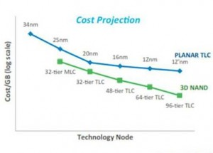 Here S Why Micron Amp Intel Can Gain From An Early Entry In The 3d