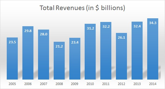 Morgan Stanley's Wealth Management Business: Past, Present