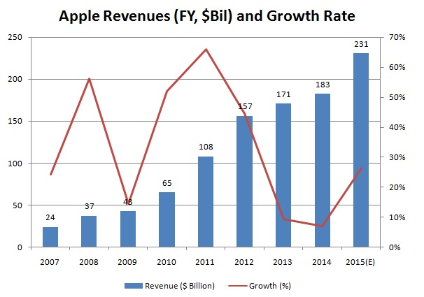 Apple's Growth Trajectory So Far