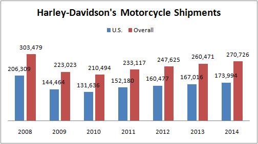 Roadblocks In The Way For Harley Davidson