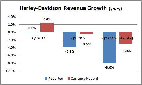 Harley Davidson S Mid Year Earnings Preview Strong Dollar