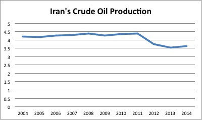 Iran Production