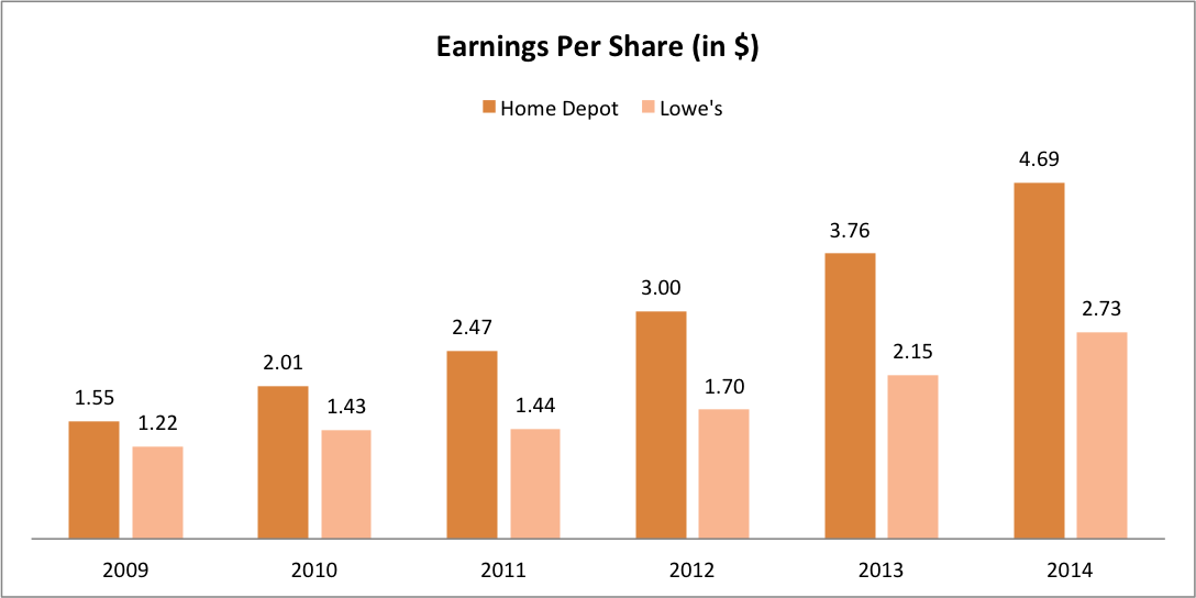Has Optimism Been Guiding Home Depot And Lowe S To Glory