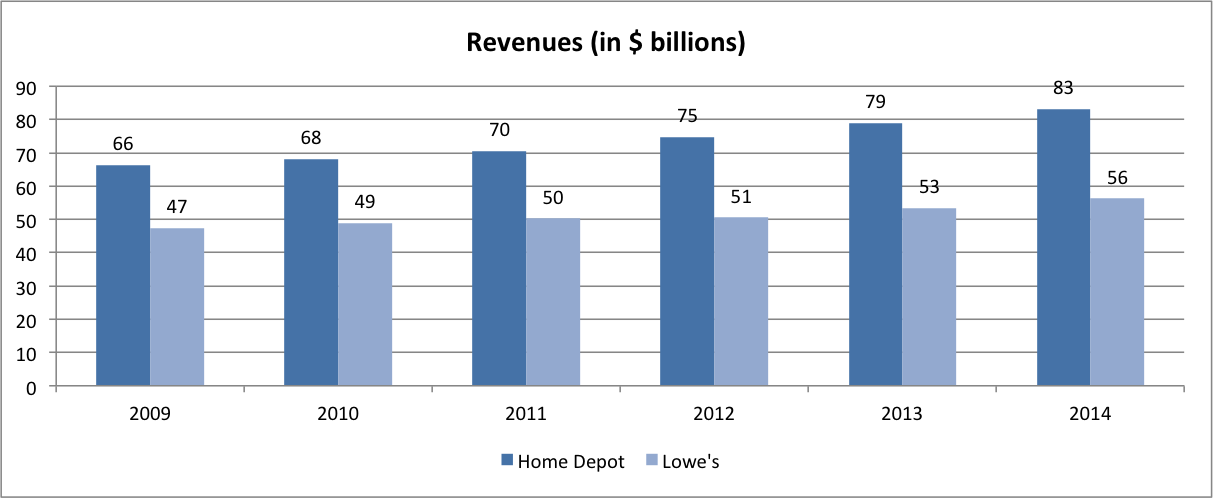 case 12 value line home depot vs lowe s
