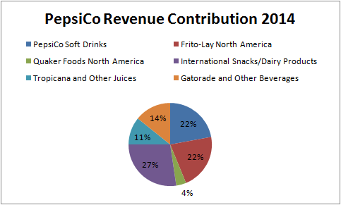 Pepsico Earnings Review Snacks And Beverages Make A Good