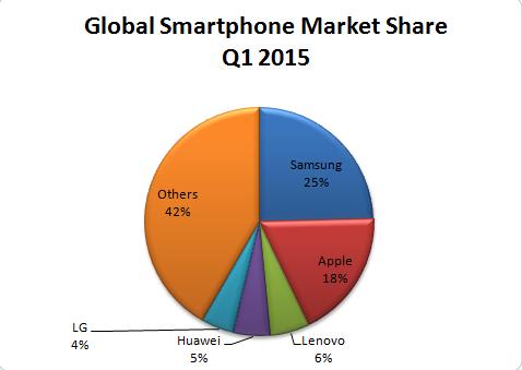 marketing strategies of samsung smartphones