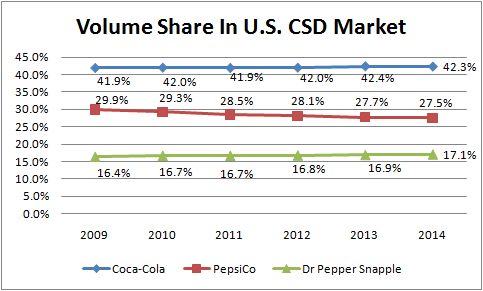 a comparison of the marketing competitions of coke and pepsi in the foreign market Whats the difference between coke and pepsi in the world of high-stakes pr campaigning, there's many on one hand, coke has big campaign mentality like th.