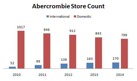abercrombie and fitch demographics and psychographics