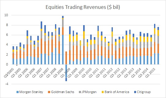 Q2 2015 U S  Investment Banking Round-Up: Equity Trading