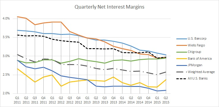Q2 2015 U S  Banking Review: Net Interest Margin