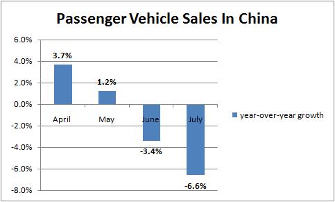 Passenger vehicle sales in China3
