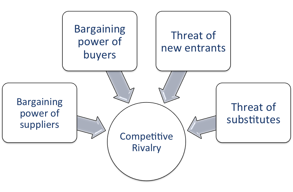 porters 5 force model cigar industry It draws upon industrial to derive five forces that determine  our analysis shows the threat to new entrants on a scale 1-10 is a 25 current industry incumbents.