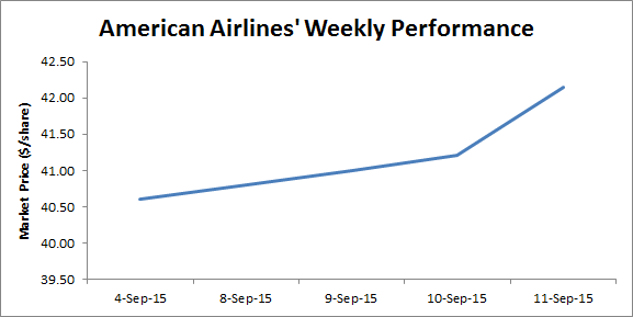 American Airlines Remains Focused On The Integration Process