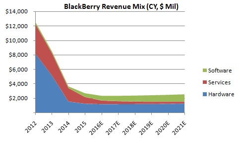 BlackBerry-Revenue-Mix