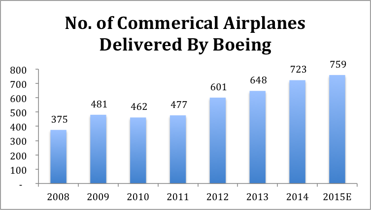 Boeing Will Sustain Its Current Market Share In Commercial