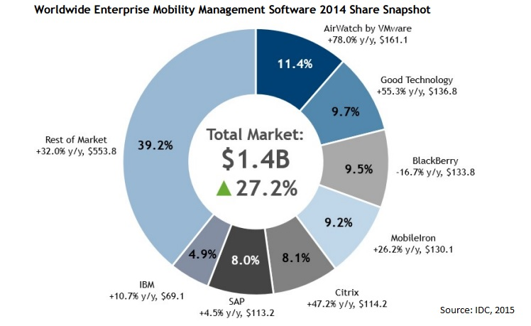 BlackBerry's Good Technology Acquisition Is Smart, Does It