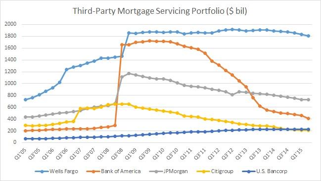 Mortgage Servicing 15Q2