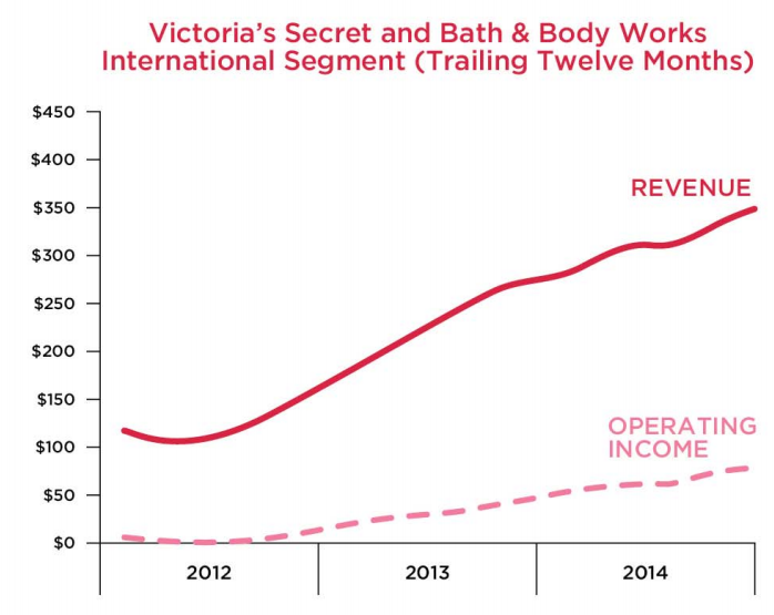 0b9b191f6b142 L Brands Success Story  Let s Try Uncovering Victoria s Growth Secrets